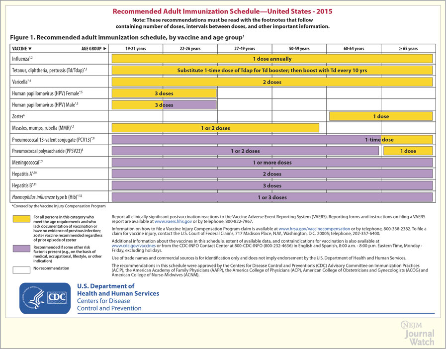 ... CDC Adult Immunization Schedule for 2015.
