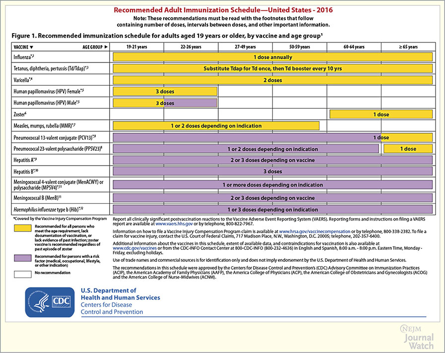 ... CDC Adult Immunization Schedule for 2016