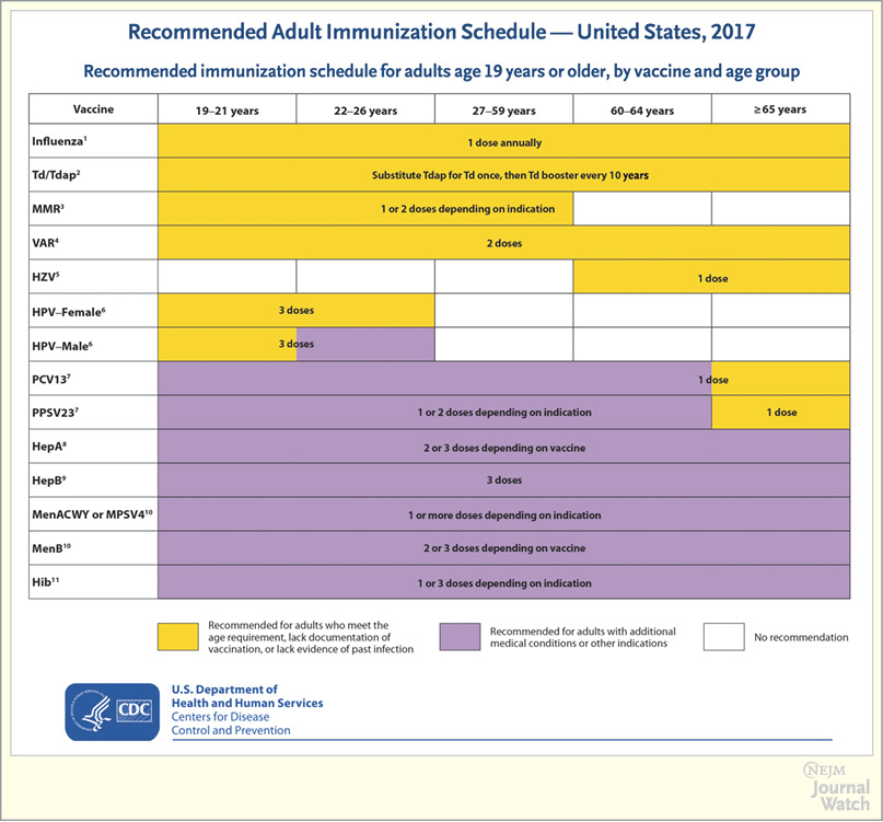 ... CDC Adult Immunization Schedule for 2017